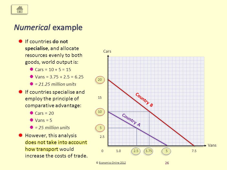 Vans Cars © Economics Online 2012Economics Online 2012 Numerical example 0 Country B Country A 2.5 5 10 20 5 7.5 3.75 2.5 15 1.0 26
