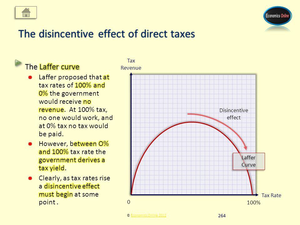 Tax Revenue Tax Rate © Economics Online 2012Economics Online 2012 The disincentive effect of direct taxes 0 100% Laffer Curve Disincentive effect 264