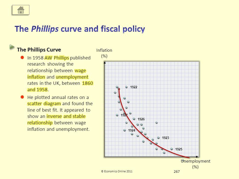 Inflation (%) Unemployment (%) © Economics Online 2011 1922 1923 1924 1925 1926 1927 267
