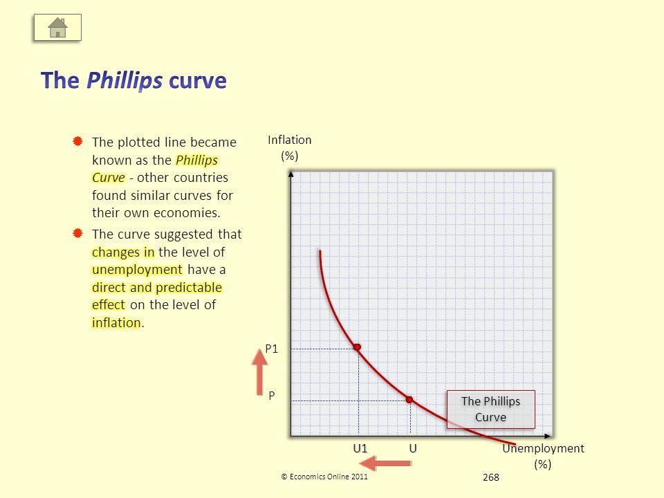 Inflation (%) Unemployment (%) © Economics Online 2011 The Phillips Curve U P P1 U1 268