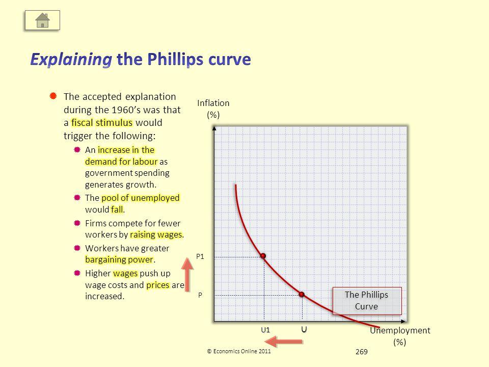 Inflation (%) Unemployment (%) © Economics Online 2011 The Phillips Curve U P P1 U1 269