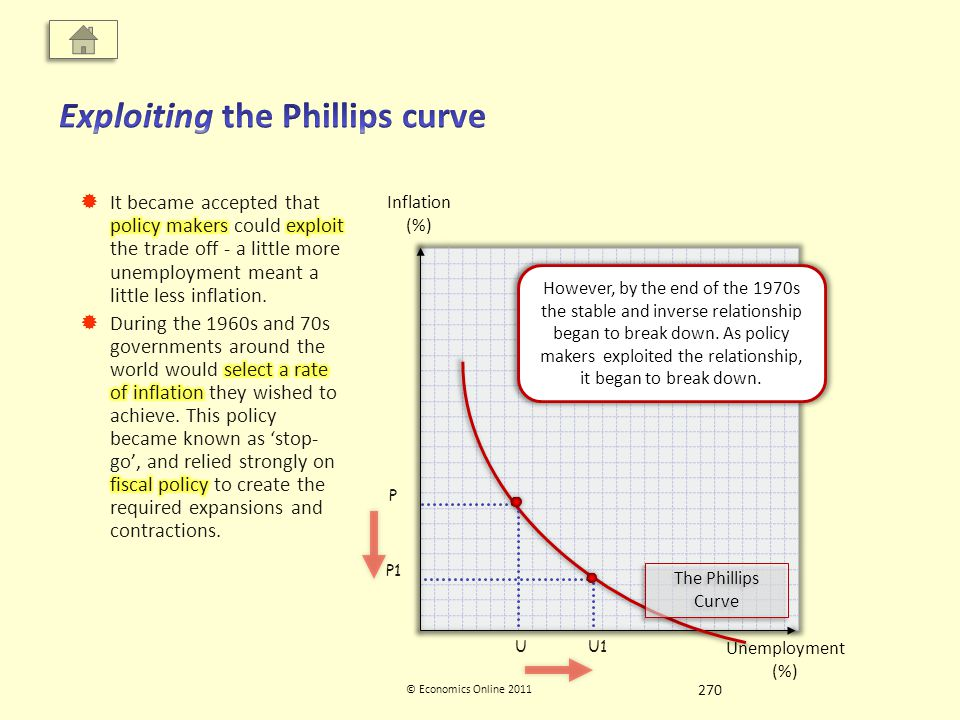 Inflation (%) Unemployment (%) © Economics Online 2011 The Phillips Curve U P P1 U1 However, by the end of the 1970s the stable and inverse relationship began to break down.