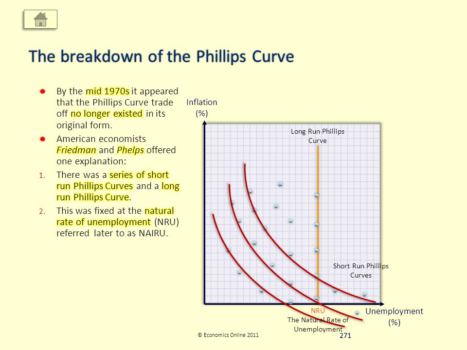 Inflation (%) Unemployment (%) © Economics Online 2011 The breakdown of the Phillips Curve Short Run Phillips Curves Long Run Phillips Curve NRU The Natural Rate of Unemployment 271