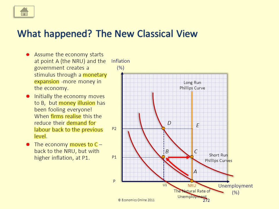 Inflation (%) Unemployment (%) © Economics Online 2011 What happened.