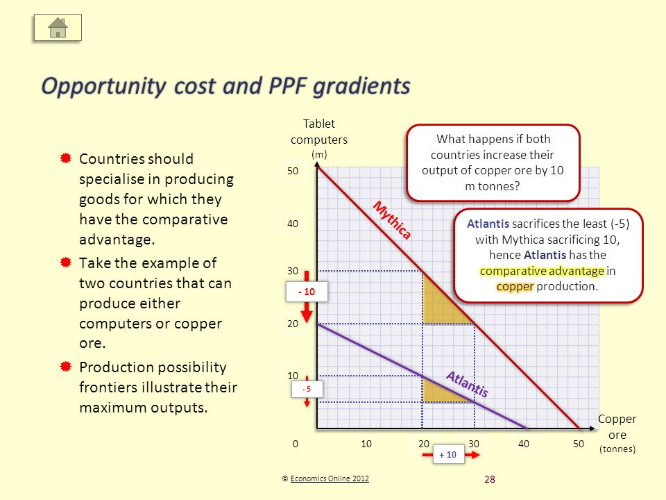 Copper ore (tonnes) Tablet computers (m) © Economics Online 2012Economics Online 2012 Opportunity cost and PPF gradients Countries should specialise in producing goods for which they have the comparative advantage.