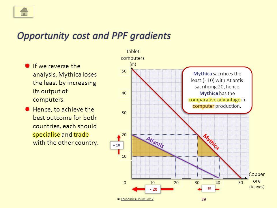 Copper ore (tonnes) Tablet computers (m) © Economics Online 2012Economics Online 2012 Opportunity cost and PPF gradients 0 Mythica Atlantis 20 10 20 40 50 30 10 50 + 10 - 20 - 10 29