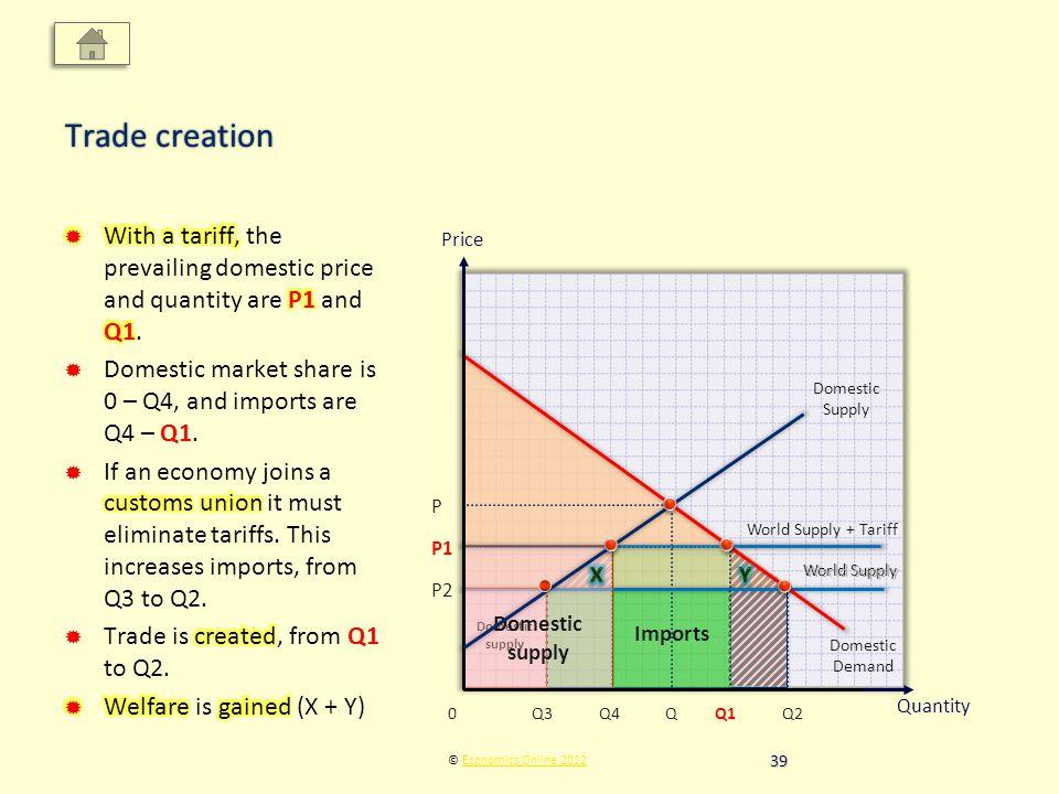 Price Quantity © Economics Online 2012Economics Online 2012 Trade creation Domestic Supply Domestic Demand Q P World Supply Q3 P2 Q2 World Supply + Tariff P1 Q1Q40 Imports Domestic supply World Supply 39