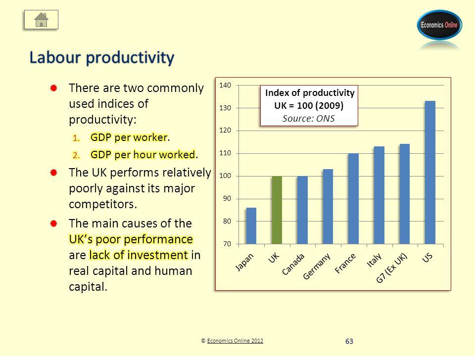 © Economics Online 2012Economics Online 2012 Labour productivity 63