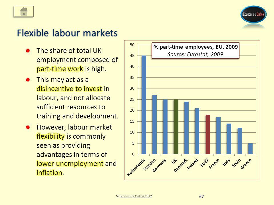 © Economics Online 2012Economics Online 2012 Flexible labour markets 67