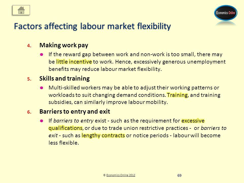 © Economics Online 2012Economics Online 2012 Factors affecting labour market flexibility 69