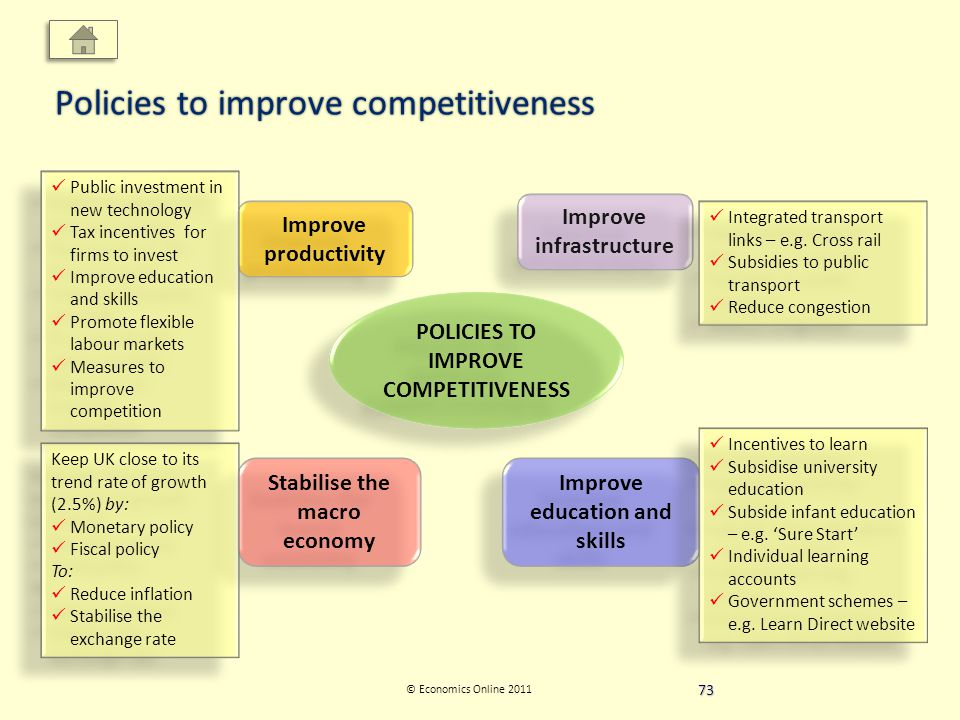 © Economics Online 2011 Policies to improve competitiveness POLICIES TO IMPROVE COMPETITIVENESS Improve productivity Improve infrastructure Improve education and skills Stabilise the macro economy Integrated transport links – e.g.