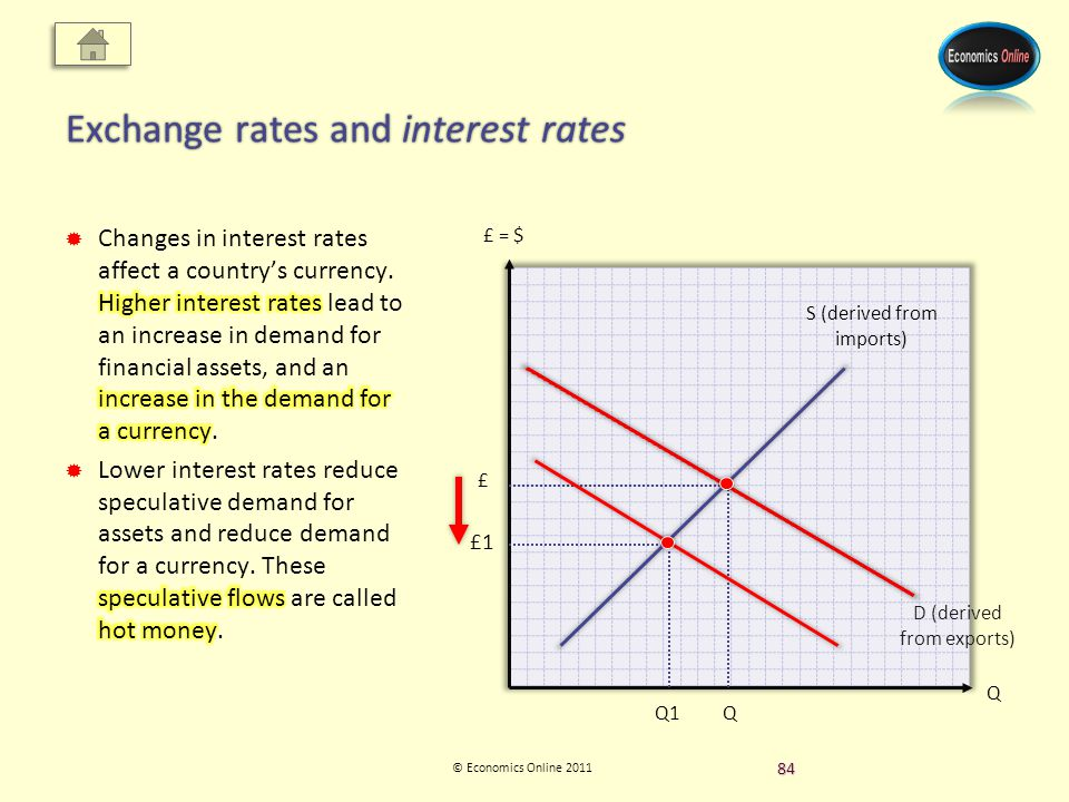 © Economics Online 2011 Exchange rates and interest rates Q £ = $ D (derived from exports) £ Q S (derived from imports) £1 Q1 84