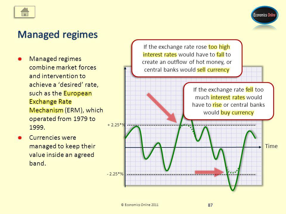 © Economics Online 2011 Managed regimes Time + 2.25*% - 2.25*% 87