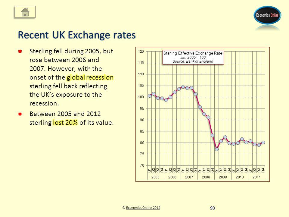 © Economics Online 2012Economics Online 2012 Recent UK Exchange rates 90
