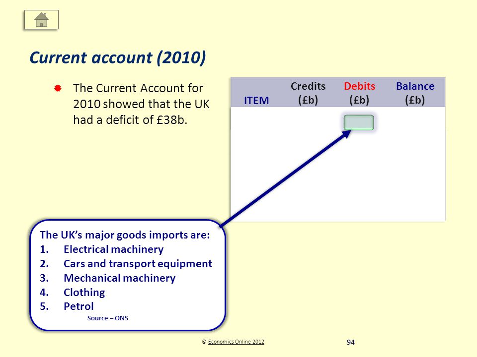 © Economics Online 2012Economics Online 2012 Current account (2010) The Current Account for 2010 showed that the UK had a deficit of £38b. The UKs maj