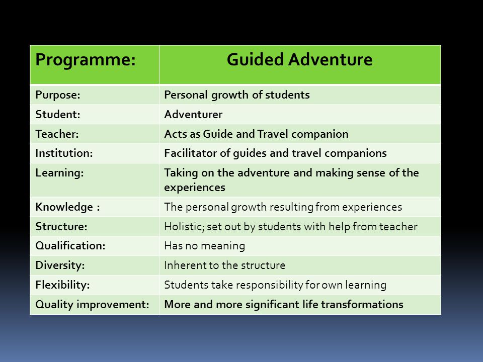 Programme:Guided Adventure Purpose:Personal growth of students Student:Adventurer Teacher:Acts as Guide and Travel companion Institution:Facilitator of guides and travel companions Learning:Taking on the adventure and making sense of the experiences Knowledge :The personal growth resulting from experiences Structure:Holistic; set out by students with help from teacher Qualification:Has no meaning Diversity:Inherent to the structure Flexibility:Students take responsibility for own learning Quality improvement:More and more significant life transformations