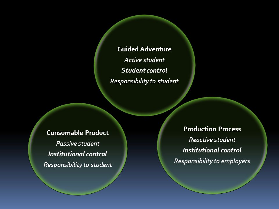 Guided Adventure Active student Student control Responsibility to student Production Process Reactive student Institutional control Responsibility to employers Consumable Product Passive student Institutional control Responsibility to student