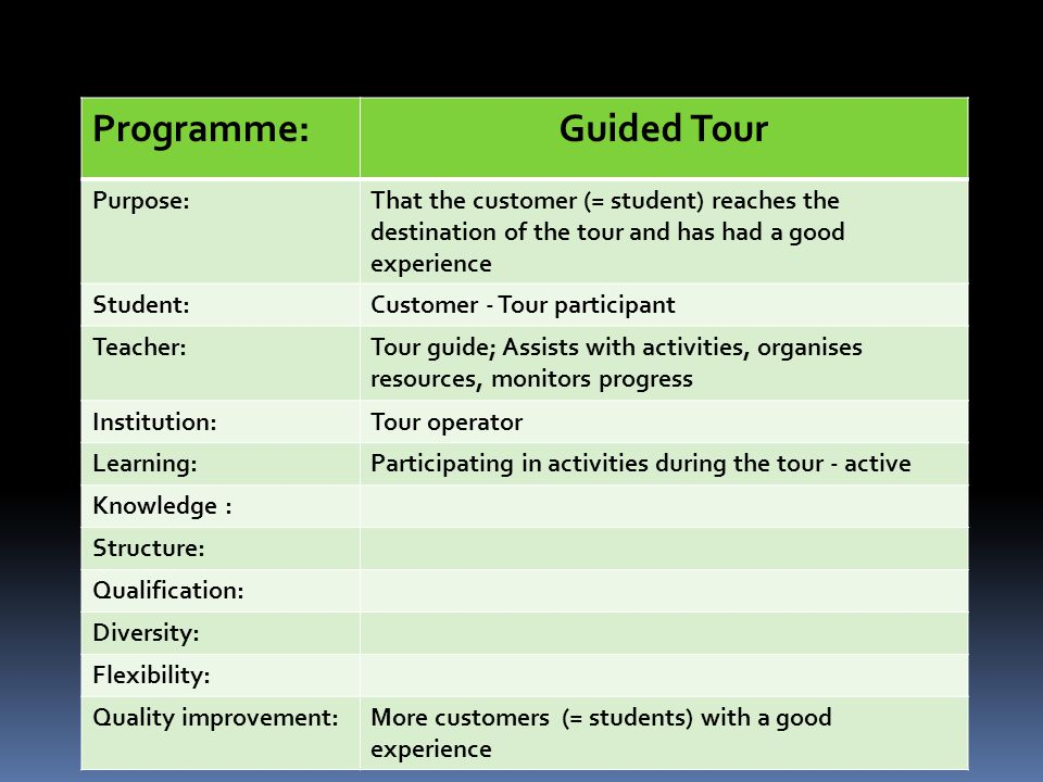 Programme:Guided Tour Purpose:That the customer (= student) reaches the destination of the tour and has had a good experience Student:Customer - Tour participant Teacher:Tour guide; Assists with activities, organises resources, monitors progress Institution:Tour operator Learning:Participating in activities during the tour - active Knowledge : Structure: Qualification: Diversity: Flexibility: Quality improvement:More customers (= students) with a good experience