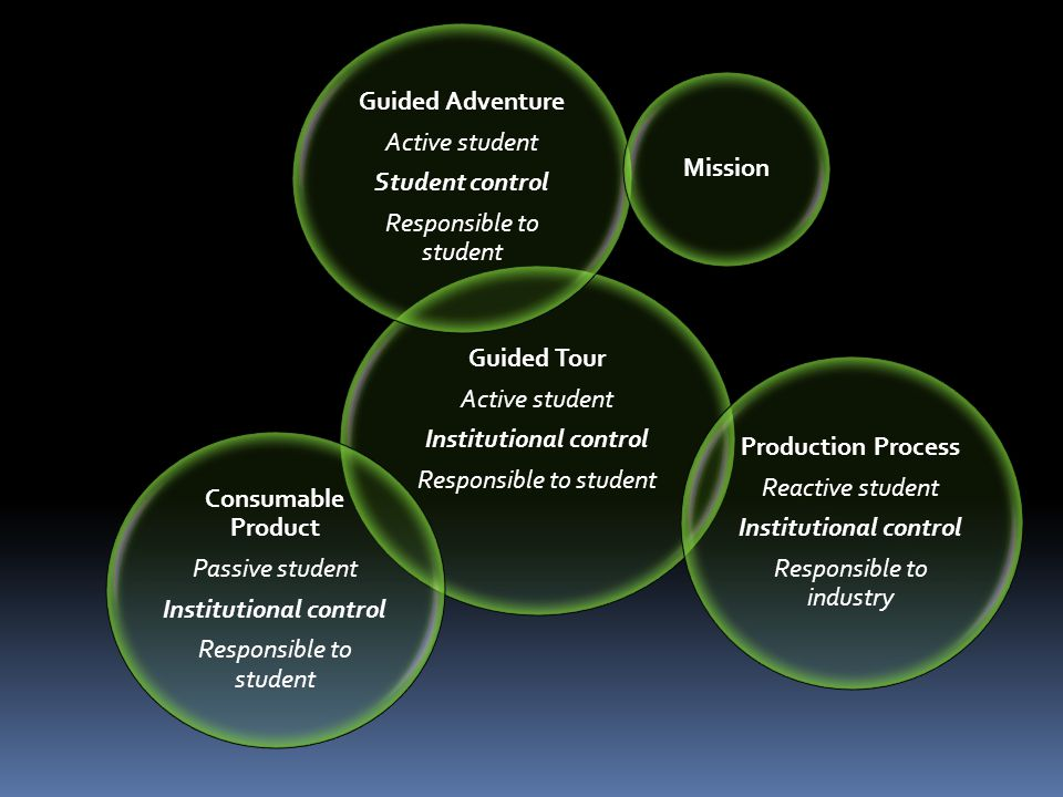 Guided Tour Active student Institutional control Responsible to student Guided Adventure Active student Student control Responsible to student Production Process Reactive student Institutional control Responsible to industry Consumable Product Passive student Institutional control Responsible to student Mission