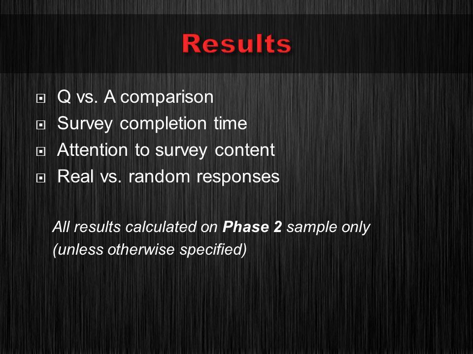 Q vs. A comparison Survey completion time Attention to survey content Real vs.