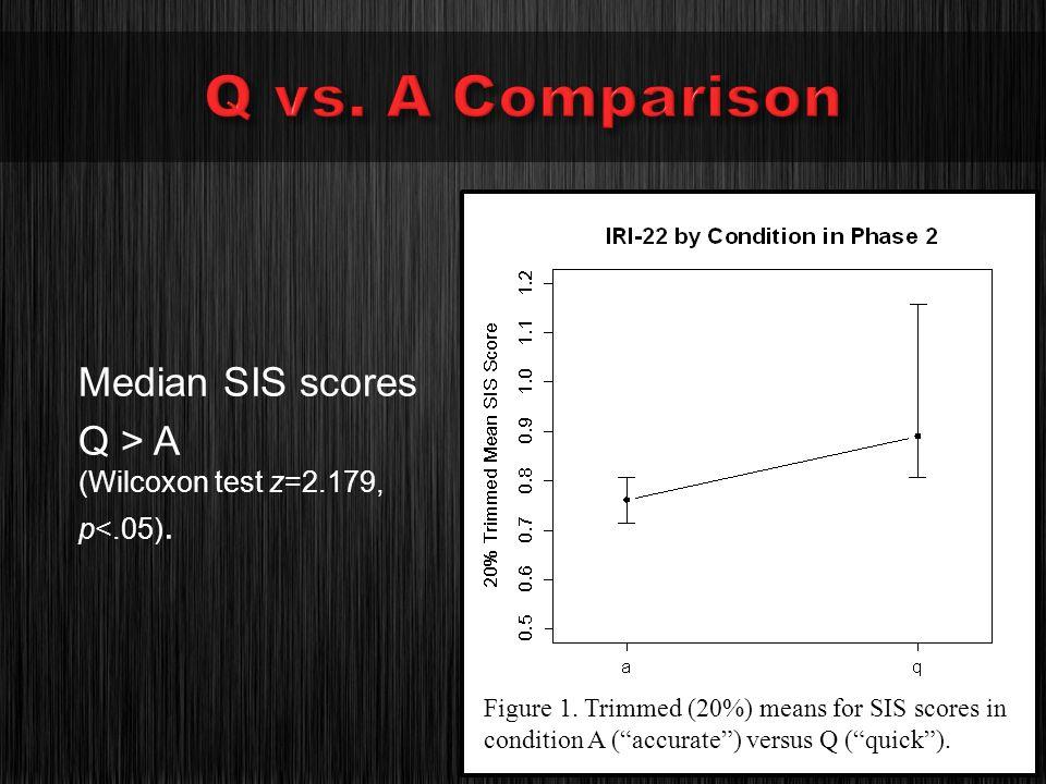 Median SIS scores Q > A (Wilcoxon test z=2.179, p<.05).