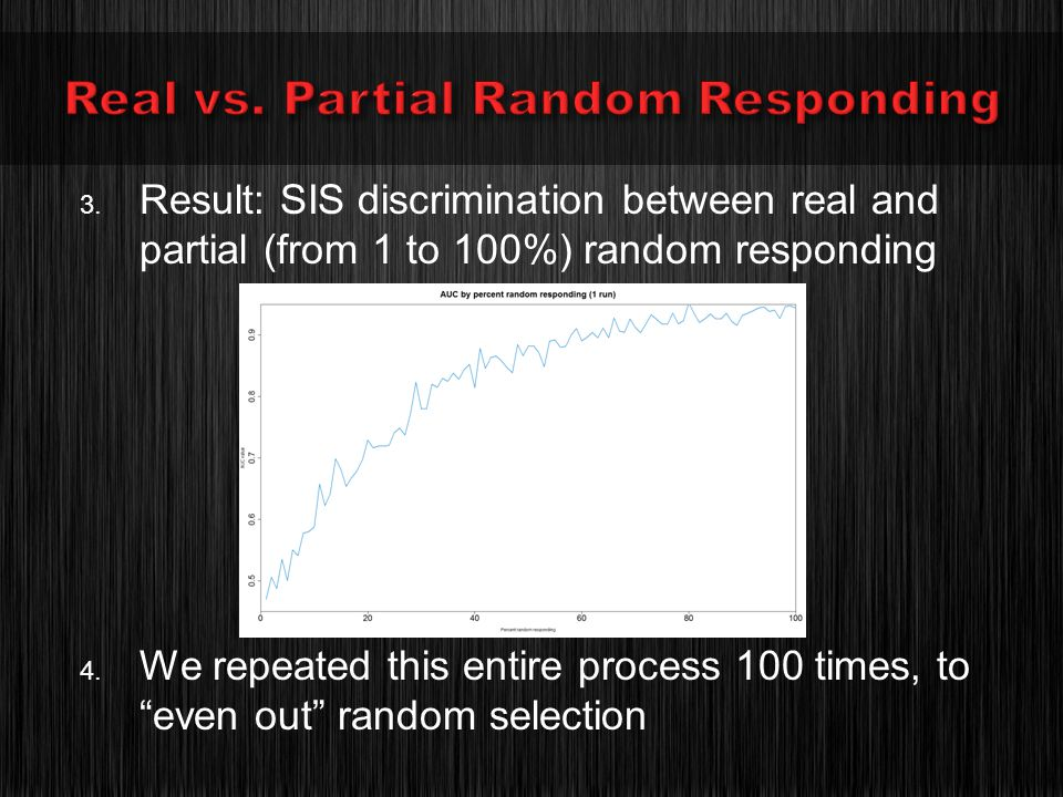 3. Result: SIS discrimination between real and partial (from 1 to 100%) random responding 4.