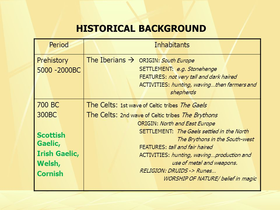 HISTORICAL BACKGROUND PeriodInhabitants Prehistory 5000 -2000BC The Iberians ORIGIN: South Europe SETTLEMENT: e.g.