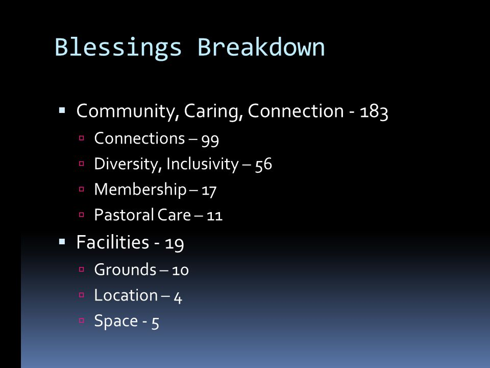 Blessings Breakdown Community, Caring, Connection - 183 Connections – 99 Diversity, Inclusivity – 56 Membership – 17 Pastoral Care – 11 Facilities - 19 Grounds – 10 Location – 4 Space - 5
