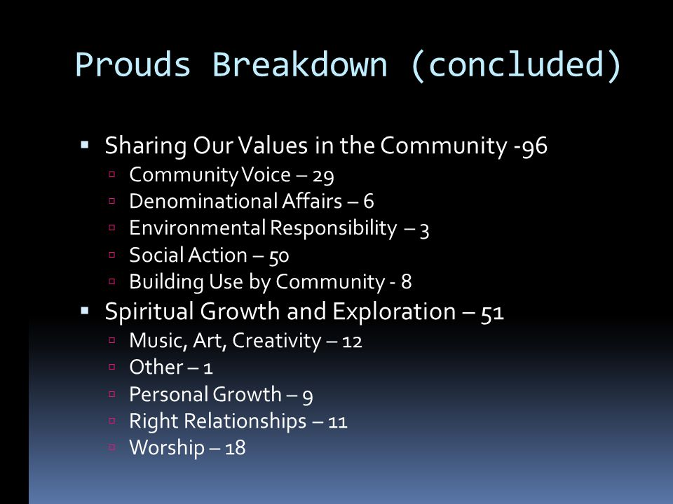 Prouds Breakdown (concluded) Sharing Our Values in the Community -96 Community Voice – 29 Denominational Affairs – 6 Environmental Responsibility – 3 Social Action – 50 Building Use by Community - 8 Spiritual Growth and Exploration – 51 Music, Art, Creativity – 12 Other – 1 Personal Growth – 9 Right Relationships – 11 Worship – 18
