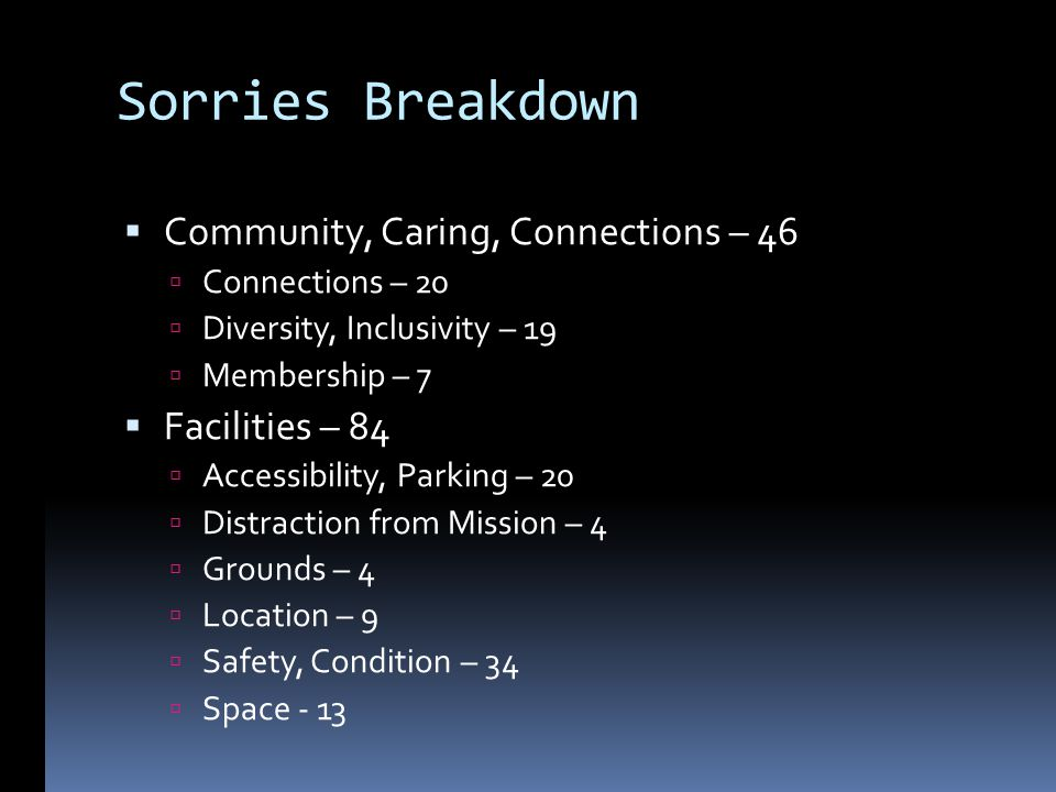 Sorries Breakdown Community, Caring, Connections – 46 Connections – 20 Diversity, Inclusivity – 19 Membership – 7 Facilities – 84 Accessibility, Parking – 20 Distraction from Mission – 4 Grounds – 4 Location – 9 Safety, Condition – 34 Space - 13