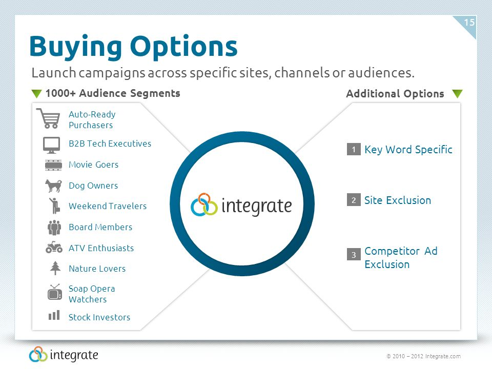 © 2010 – 2012 Integrate.com 15 Buying Options Automotive 300,000+ Specific Sites 350+ Specific Channels Beauty Business Computers & Electronics Education Finance Games Health Sports Travel Launch campaigns across specific sites, channels or audiences.