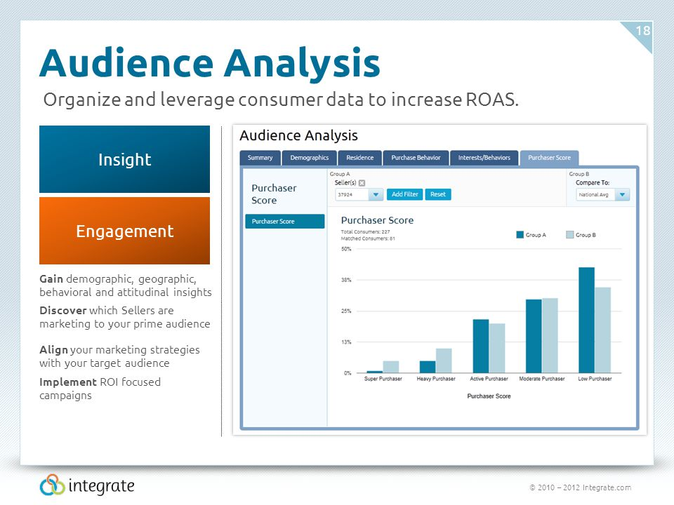 © 2010 – 2012 Integrate.com 18 Engagement Audience Analysis Gain demographic, geographic, behavioral and attitudinal insights Insight Organize and lev