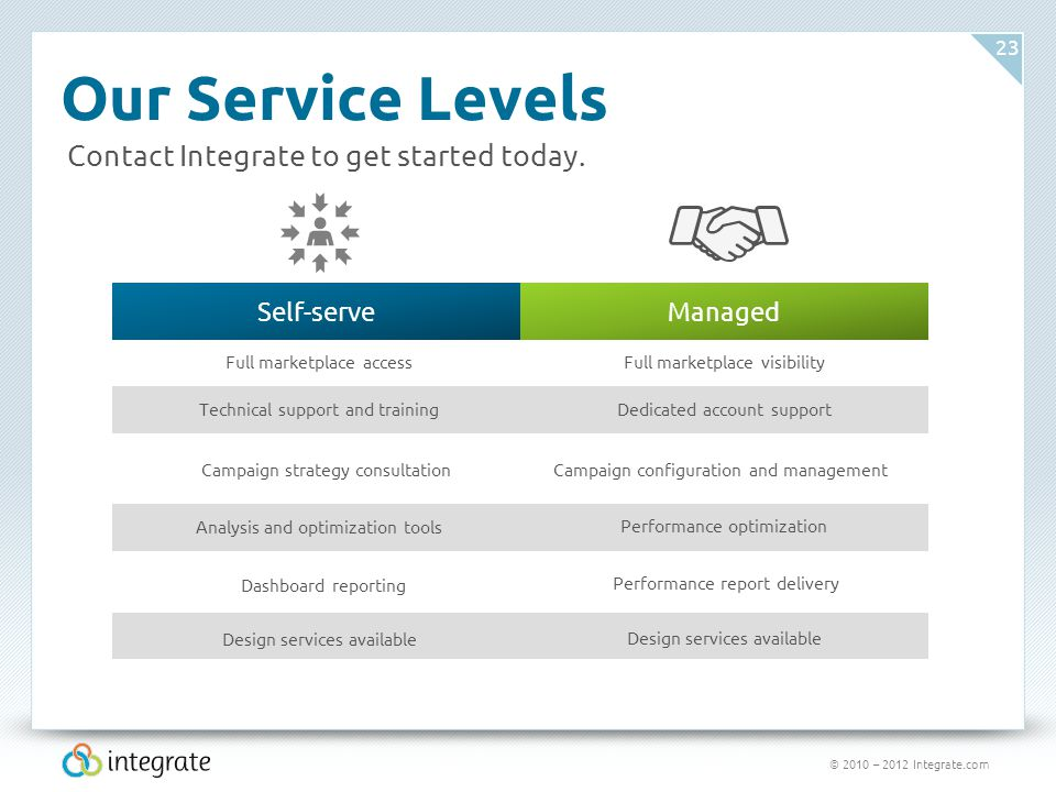 © 2010 – 2012 Integrate.com 23 Our Service Levels Contact Integrate to get started today.