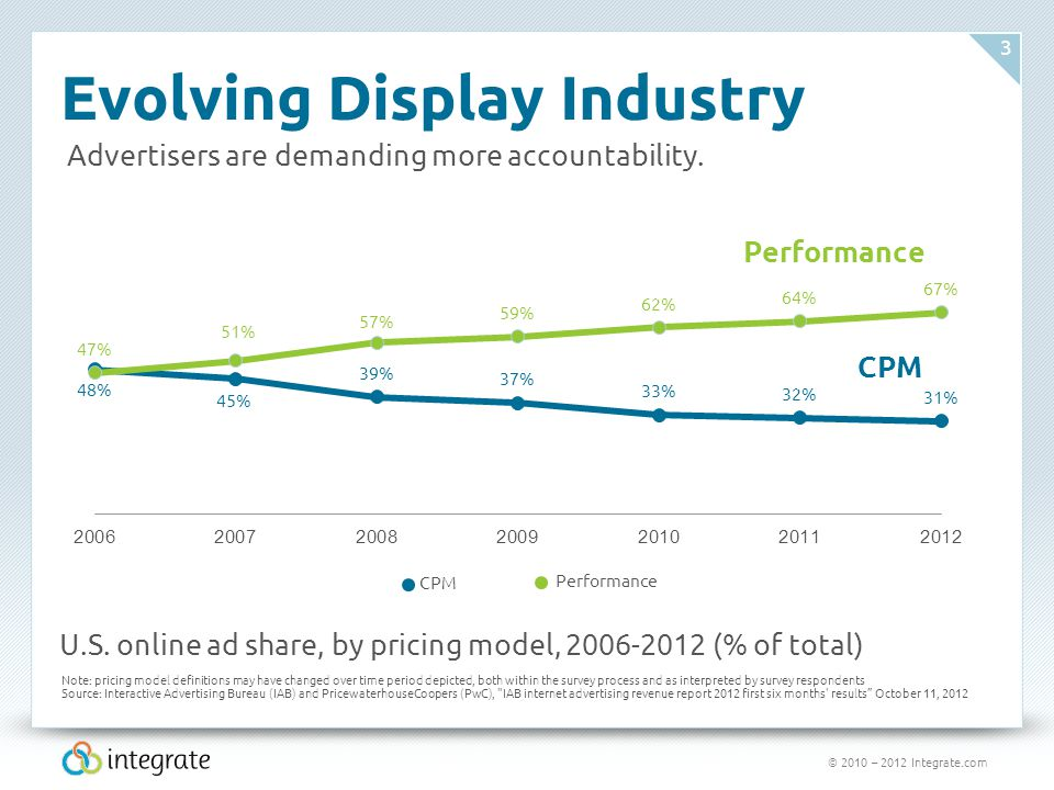 © 2010 – 2012 Integrate.com 3 Evolving Display Industry Advertisers are demanding more accountability.