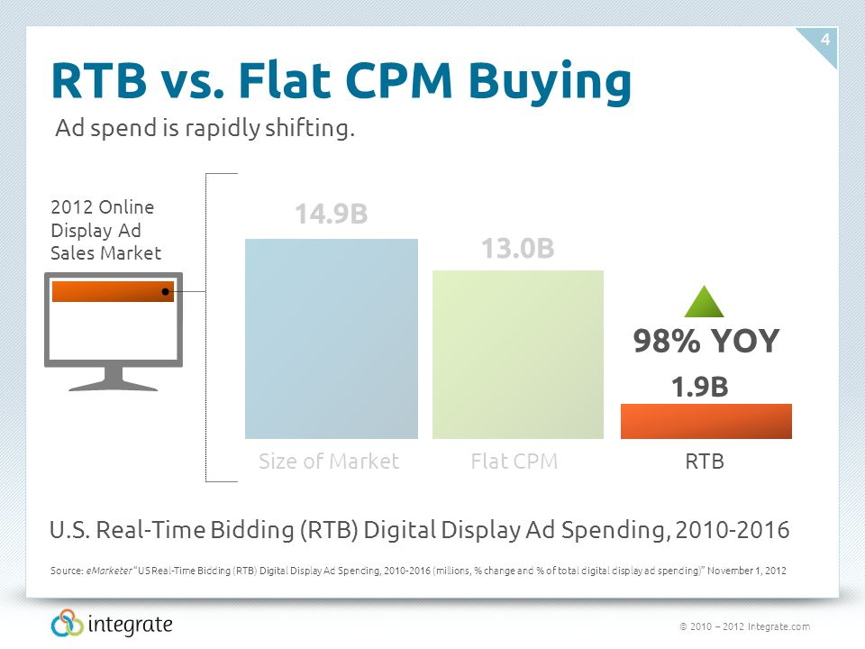 © 2010 – 2012 Integrate.com 4 RTB vs. Flat CPM Buying 2012 Online Display Ad Sales Market 98% YOY Size of MarketFlat CPMRTB 14.9B 13.0B 1.9B Ad spend