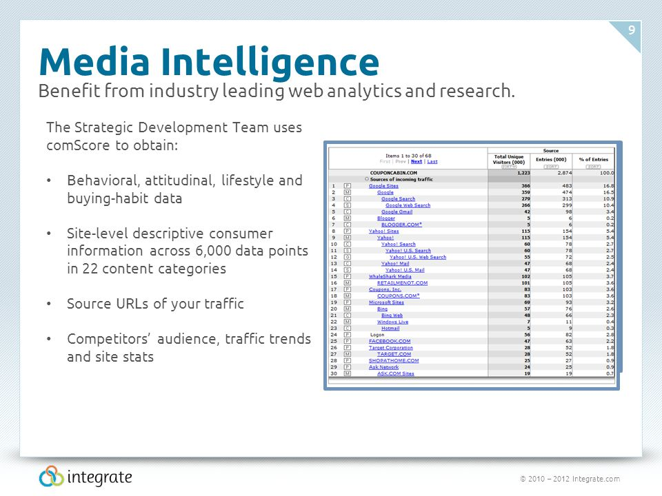 © 2010 – 2012 Integrate.com 9 Media Intelligence Benefit from industry leading web analytics and research. The Strategic Development Team uses comScor