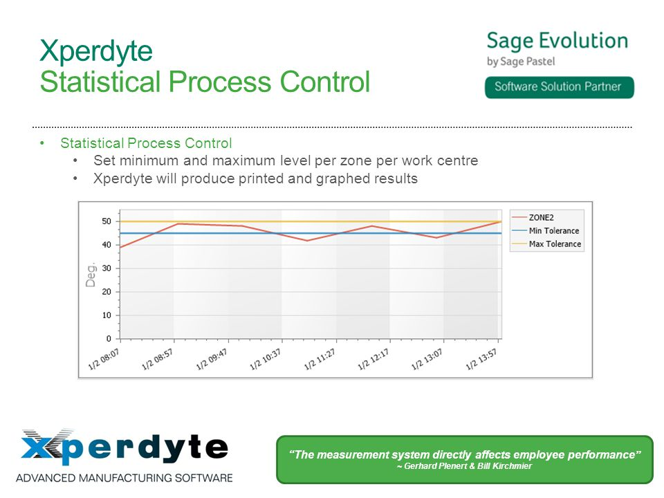 Xperdyte Statistical Process Control Set minimum and maximum level per zone per work centre Xperdyte will produce printed and graphed results The measurement system directly affects employee performance ~ Gerhard Plenert & Bill Kirchmier