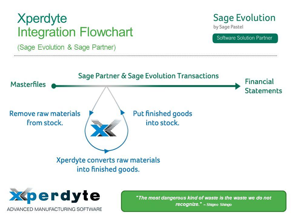 Xperdyte Integration Flowchart (Sage Evolution & Sage Partner) The most dangerous kind of waste is the waste we do not recognize. ~ Shigeo Shingo