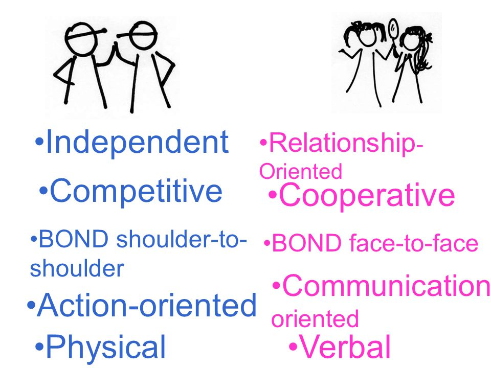 Independent Competitive BOND shoulder-to- shoulder Action-oriented Physical Relationship - Oriented Cooperative BOND face-to-face Communication - oriented Verbal