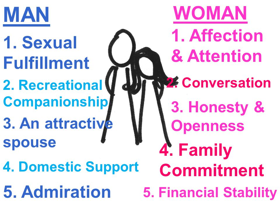 MAN WOMAN 1. Sexual Fulfillment 1. Affection & Attention 2. Recreational Companionship 3. An attractive spouse 4. Domestic Support 5. Admiration 2. Co