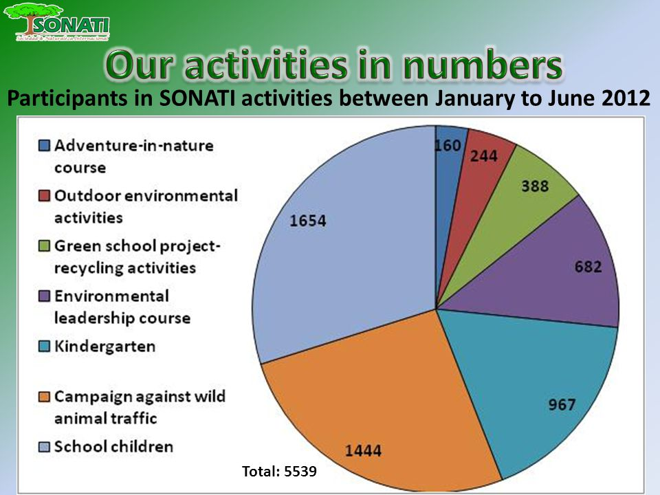 Participants in SONATI activities between January to June 2012 Total: 5539