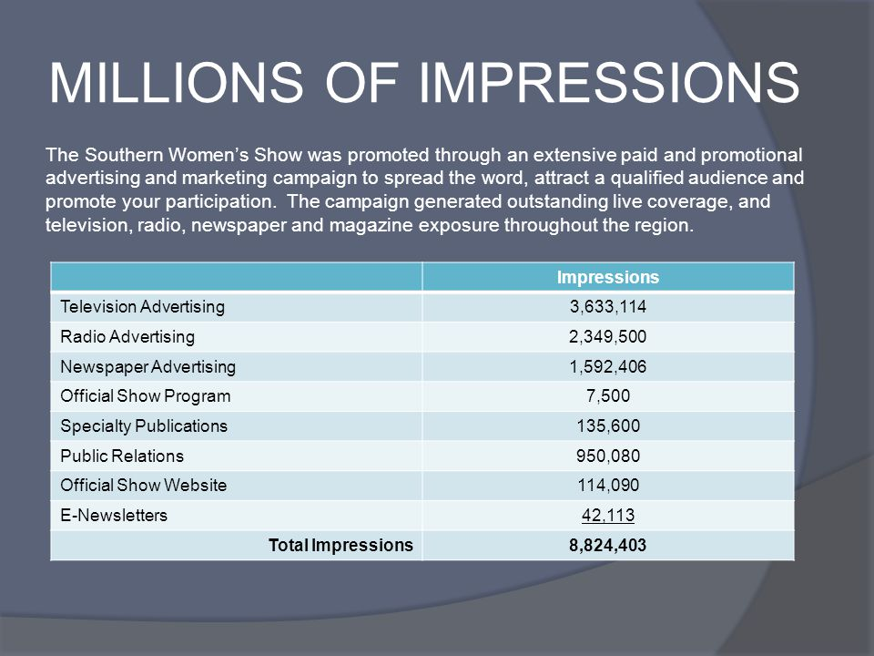 MILLIONS OF IMPRESSIONS Impressions Television Advertising3,633,114 Radio Advertising2,349,500 Newspaper Advertising1,592,406 Official Show Program7,500 Specialty Publications135,600 Public Relations950,080 Official Show Website114,090 E-Newsletters42,113 Total Impressions8,824,403 The Southern Womens Show was promoted through an extensive paid and promotional advertising and marketing campaign to spread the word, attract a qualified audience and promote your participation.