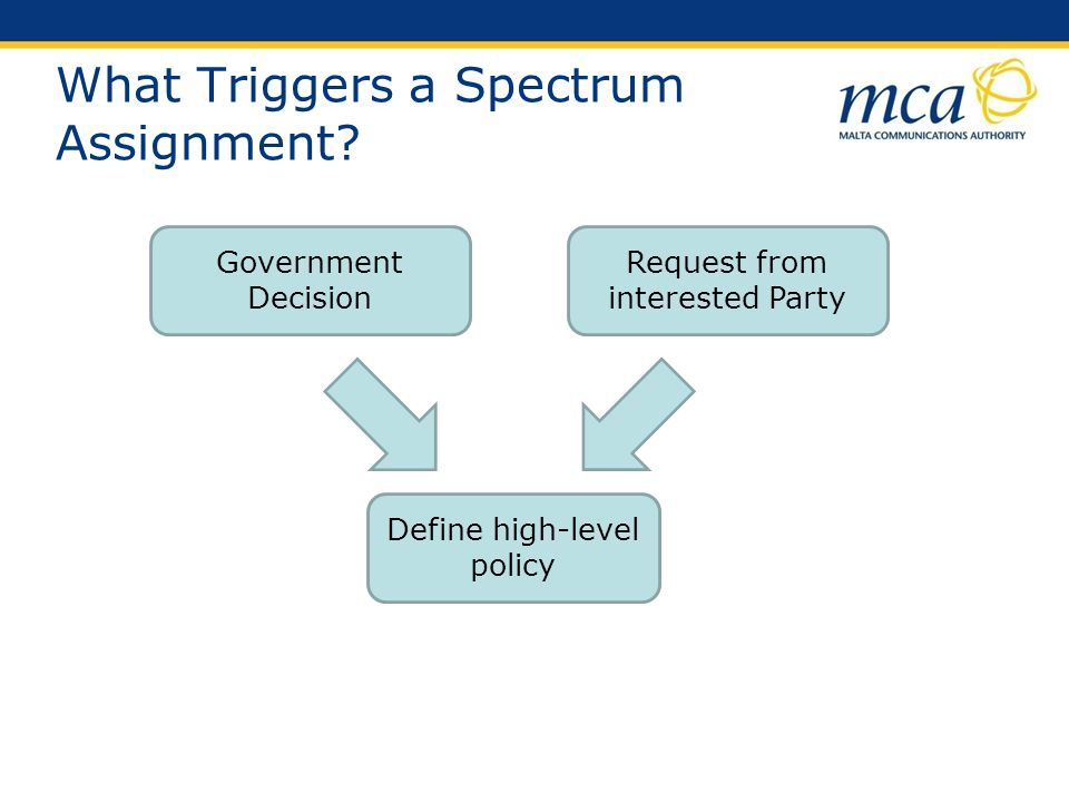 What Triggers a Spectrum Assignment? Government Decision Request from interested Party Define high-level policy