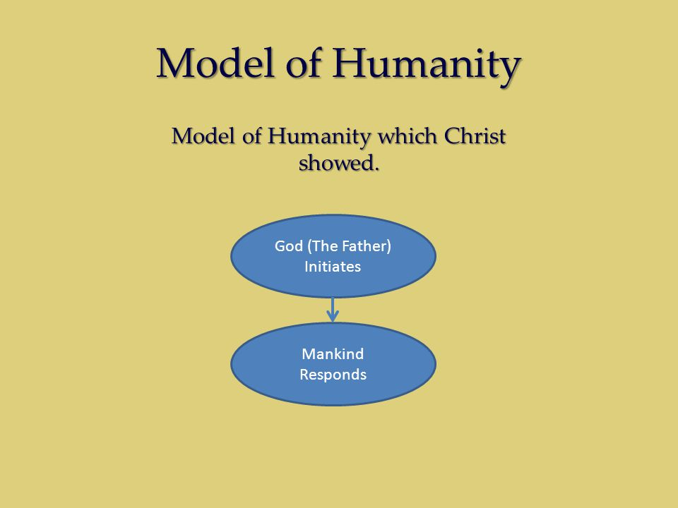 Model of Humanity God (The Father) Initiates Mankind Responds Model of Humanity which Christ showed.