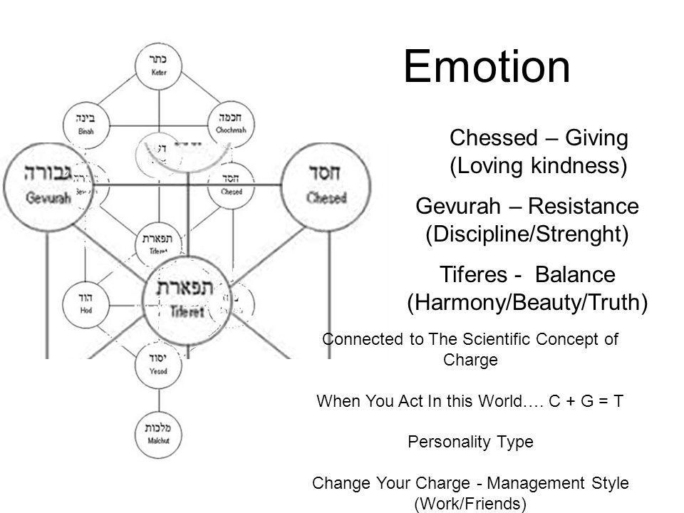 Emotion Chessed – Giving (Loving kindness) Gevurah – Resistance (Discipline/Strenght) Tiferes - Balance (Harmony/Beauty/Truth) Connected to The Scientific Concept of Charge When You Act In this World….