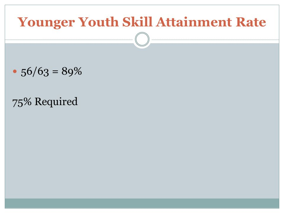 Younger Youth Skill Attainment Rate 56/63 = 89% 75% Required