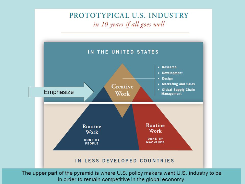 The upper part of the pyramid is where U.S. policy makers want U.S.