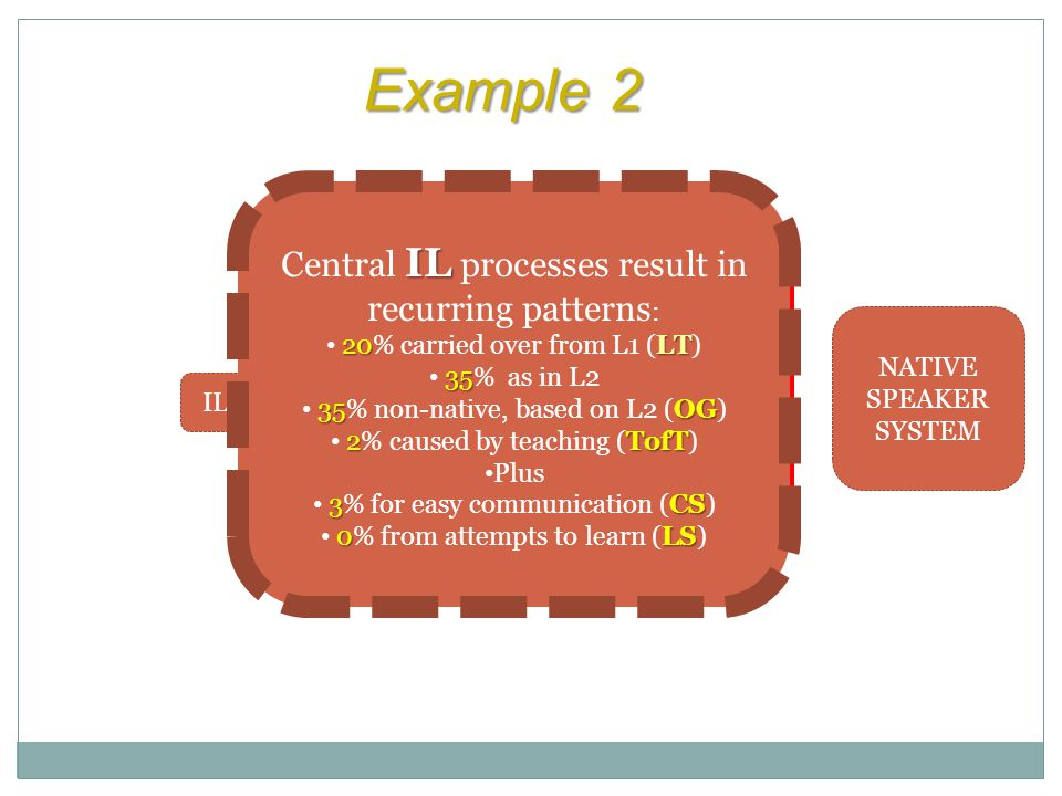 NATIVE SPEAKER SYSTEM Example 2 IL1 IL2 IL5 IL3 IL4 IL Central IL processes result in recurring patterns : 20LT 20% carried over from L1 (LT) 35 35% as in L2 35OG 35% non-native, based on L2 (OG) 2TofT 2% caused by teaching (TofT) Plus 3CS 3% for easy communication (CS) 0LS 0% from attempts to learn (LS)