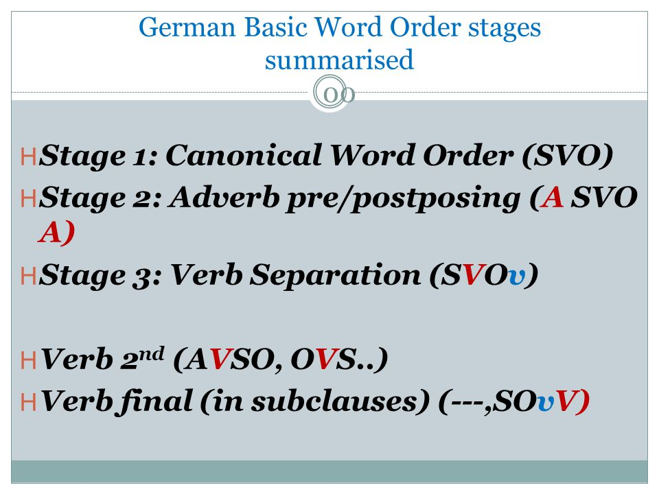 H Stage 1: Canonical Word Order (SVO) H Stage 2: Adverb pre/postposing (A SVO A) H Stage 3: Verb Separation (SVOv) H Verb 2 nd (AVSO, OVS..) H Verb final (in subclauses) (---,SOvV) German Basic Word Order stages summarised 00