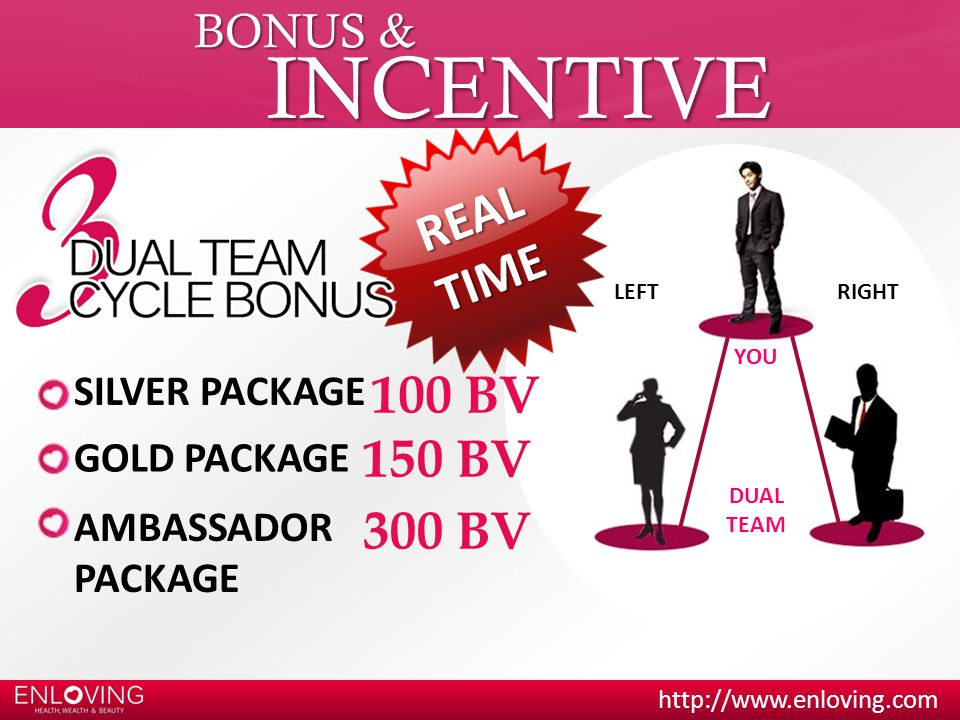 http://www.enloving.com BONUS & INCENTIVE YOU DUAL TEAM LEFTRIGHT SILVER PACKAGE GOLD PACKAGE AMBASSADOR PACKAGE 100 BV 150 BV 300 BV R E A L T I M E